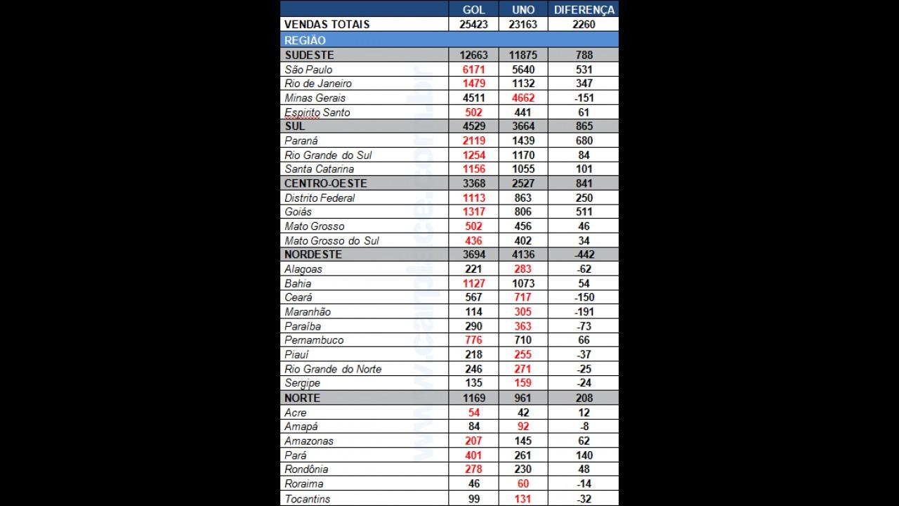 Gol x Uno: Confira o desempenho dos líderes em julho por estado e região