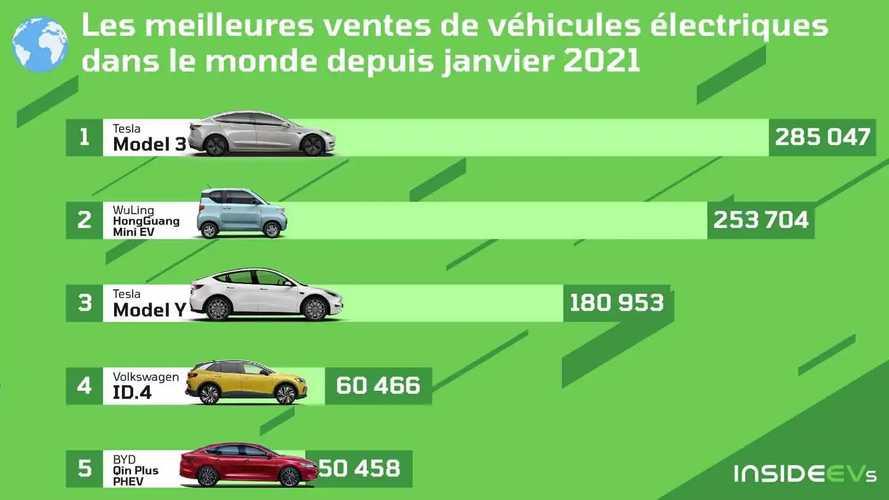 Les voitures électriques les plus vendues dans le monde en 2021