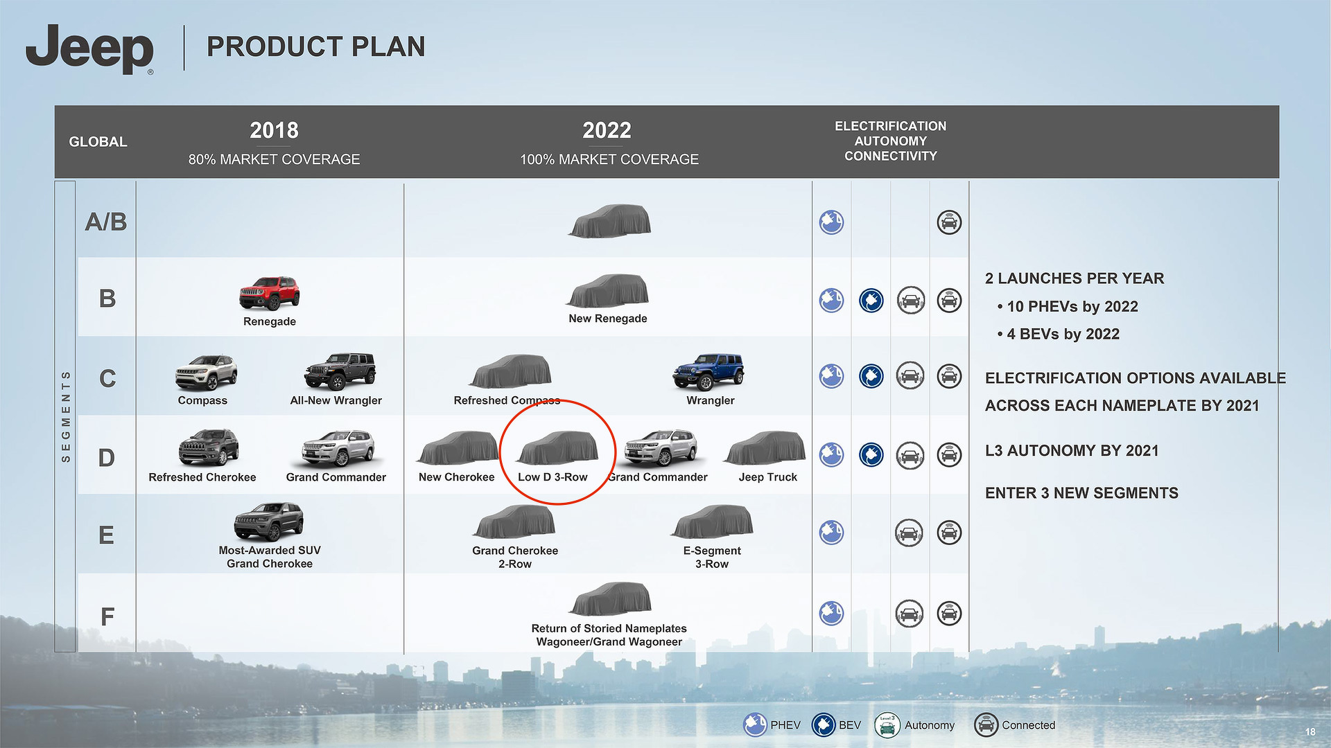 All 26 New Vehicles FCA Has Planned For The Next Five Years