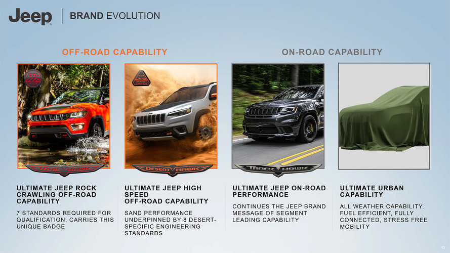 Jeep 2018 2022 Roadmap Officially Revealed 8 Phevs Diesels Dead
