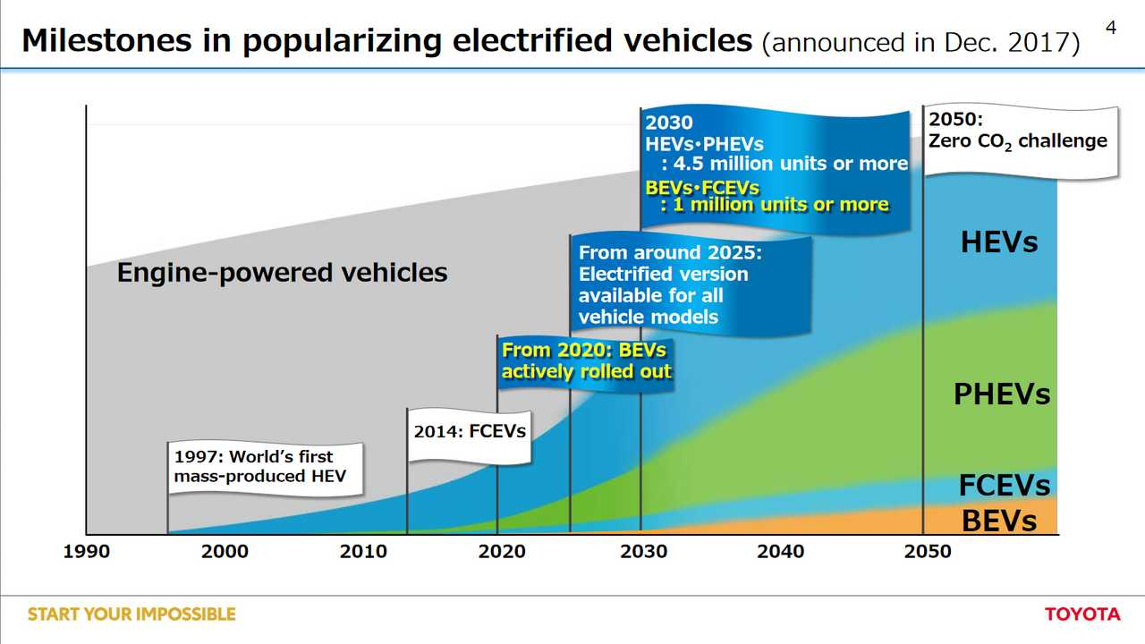 Toyota Goes Electric Starting In 2020: Announces Massive EV Offensive