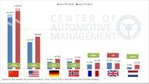 Elektromobilität : Deutschland erstmals drittgrößter Markt weltweit
