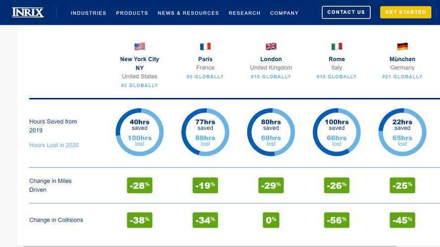 Le città con più traffico al mondo? Ecco la classifica