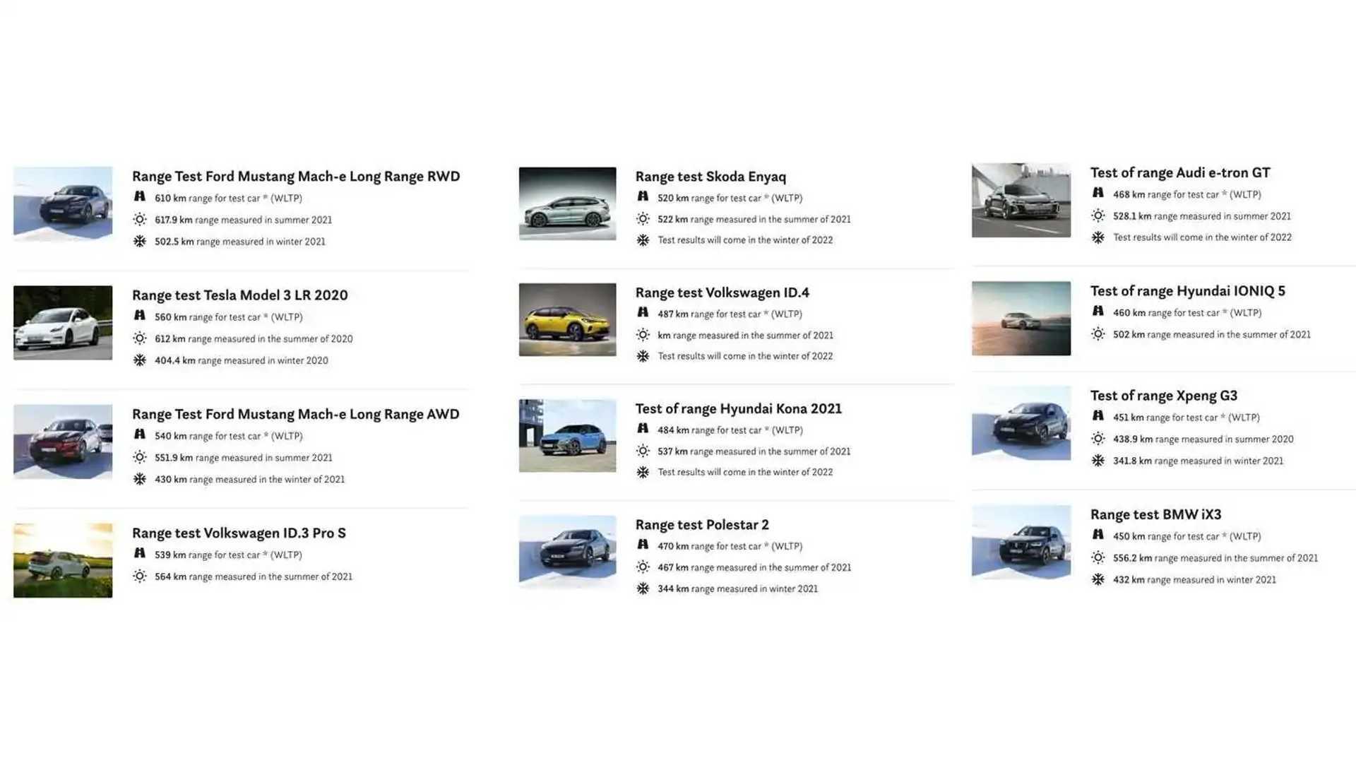 https://cdn.motor1.com/images/mgl/9qlB0/s6/naf-summer-electric-vehicle-range-test.jpg