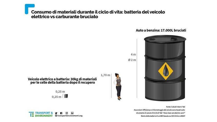 La dipendenza dalle batterie è peggiore o no di quella dal petrolio?