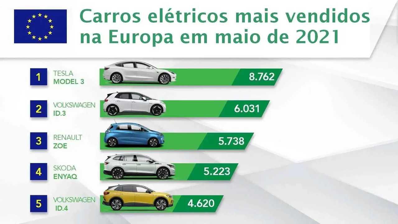carros elétricos mais vendidos na Europa