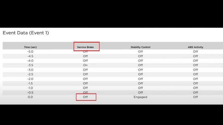 Wham Baam Teslacam Video Screenshots, Valet Driver Crashes Tesla, Event Data Recorder