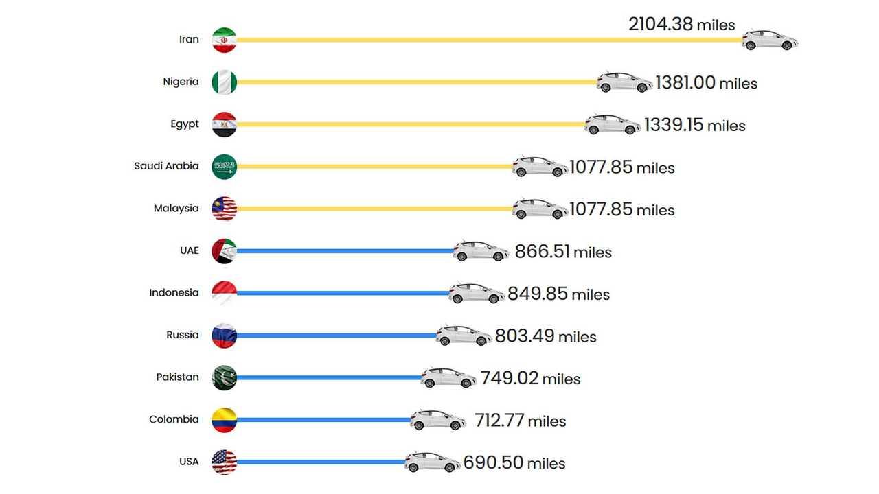 Classifica autonomia con 50 km di benzina