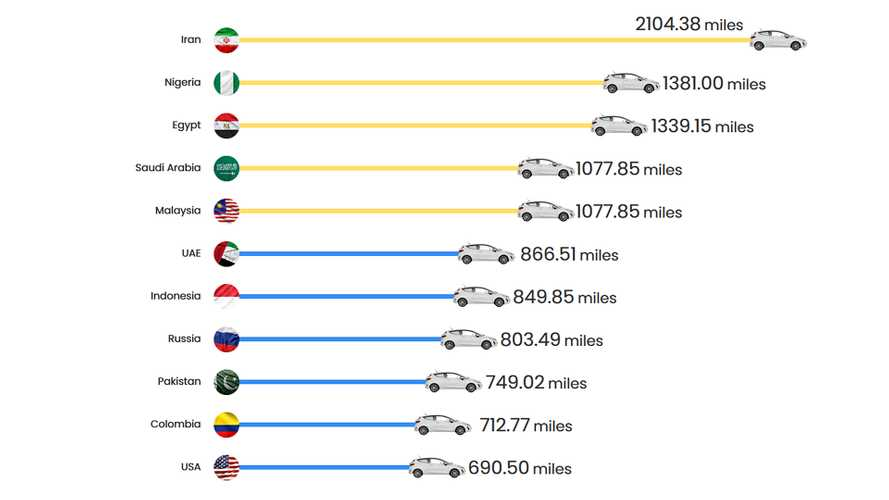 Prezzi benzina, ecco i Paesi in cui si fanno più km con 50 euro