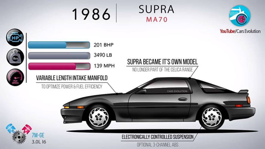Crash Course In Toyota Supra History Prepares Us For Next Gen