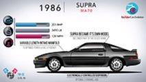 Toyota Supra evolution