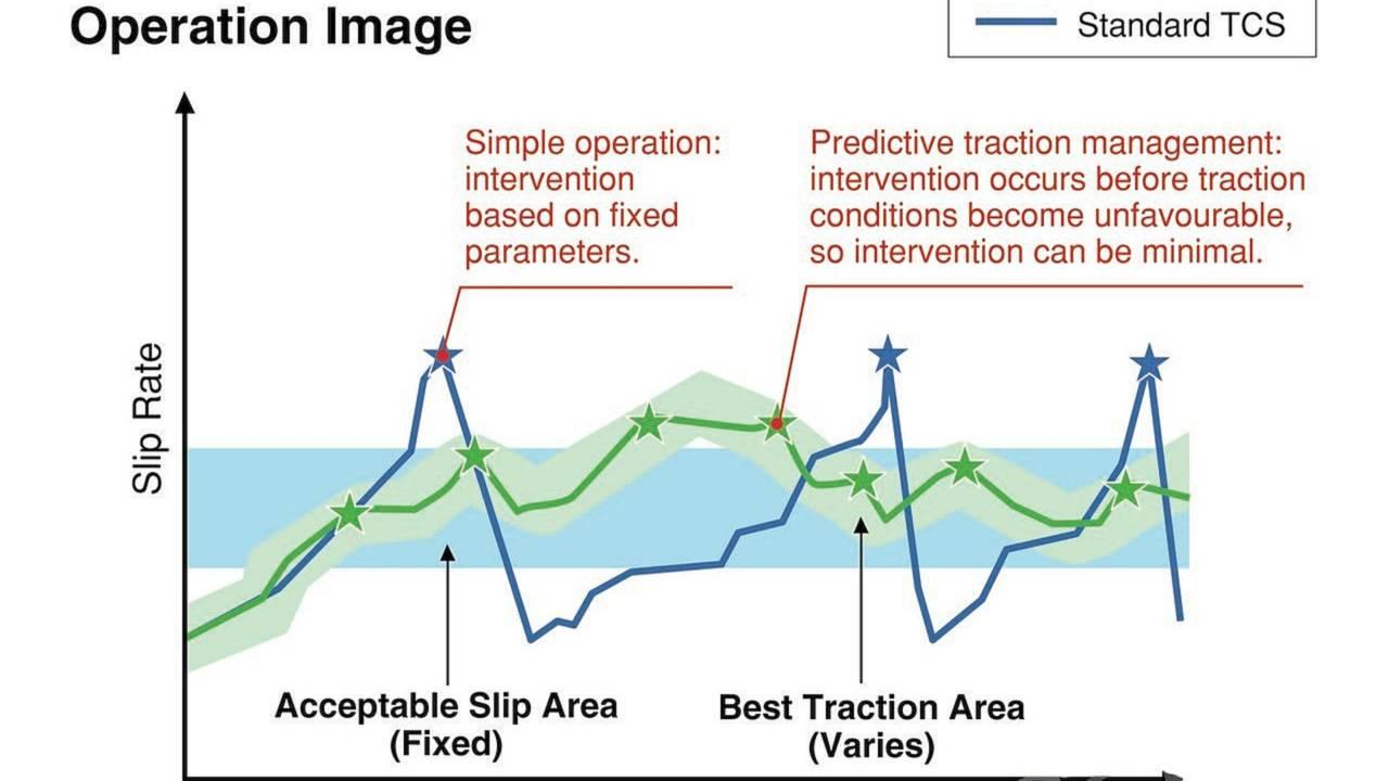 Sport-Kawasaki Traction Control explained