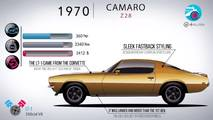 Chevy Camaro evolution from 1967 to 2017