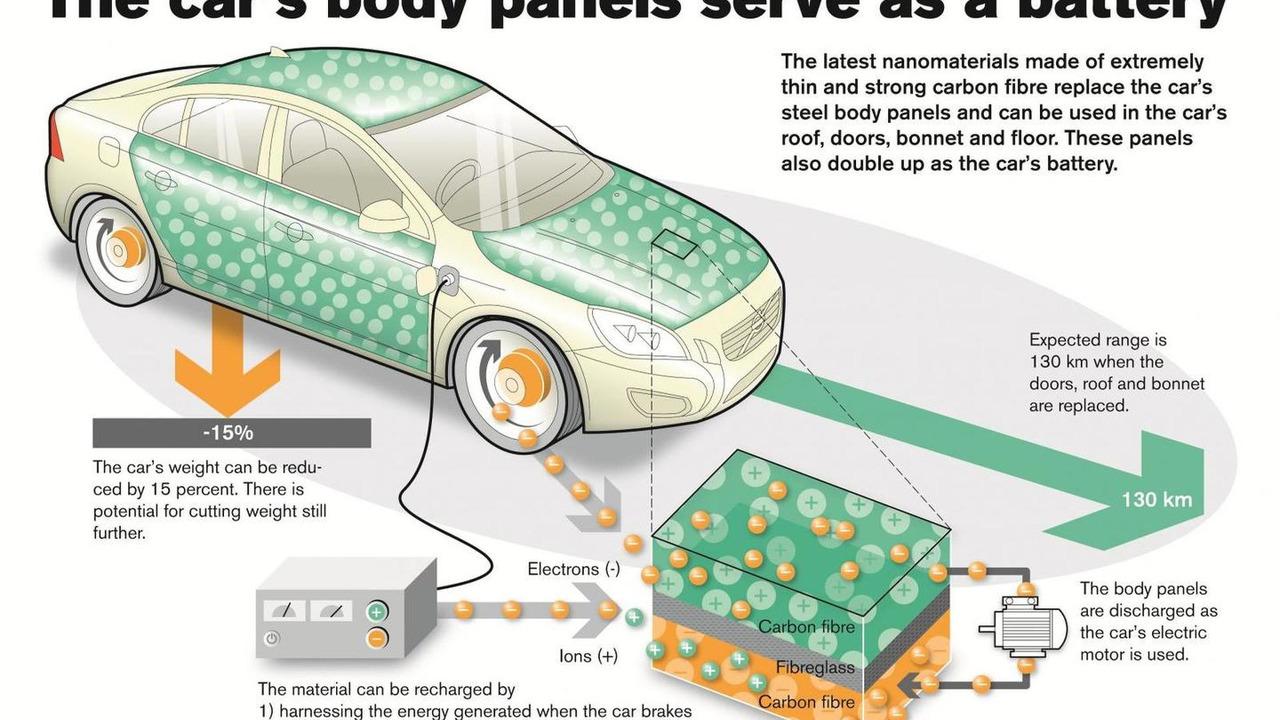 Volvo nano battery project 17.10.2013