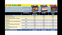Test: Starterbatterien