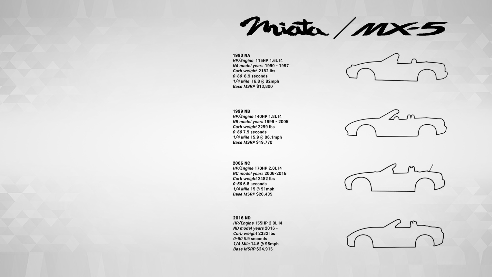 Download This Mazda Mx 5 Miata Generations Poster Or Wallpaper For Free