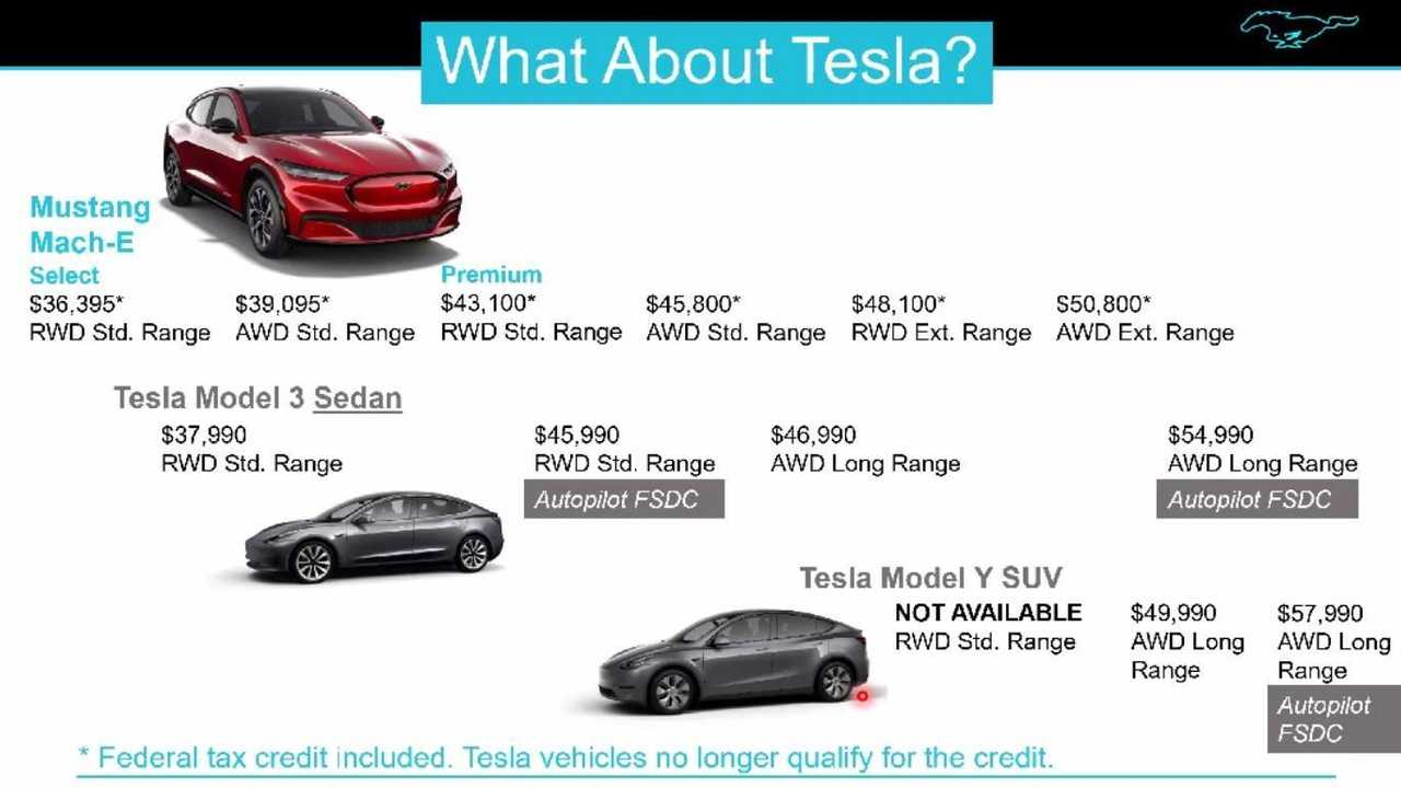 Federal Tax Credit Is Ford Mustang Mach-E's Main Sales Argument Against Teslas