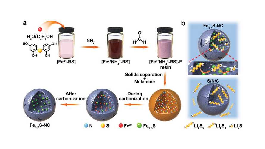 Carbon Nanospheres May Give Us High-Performance Lithium-Sulfur Batteries