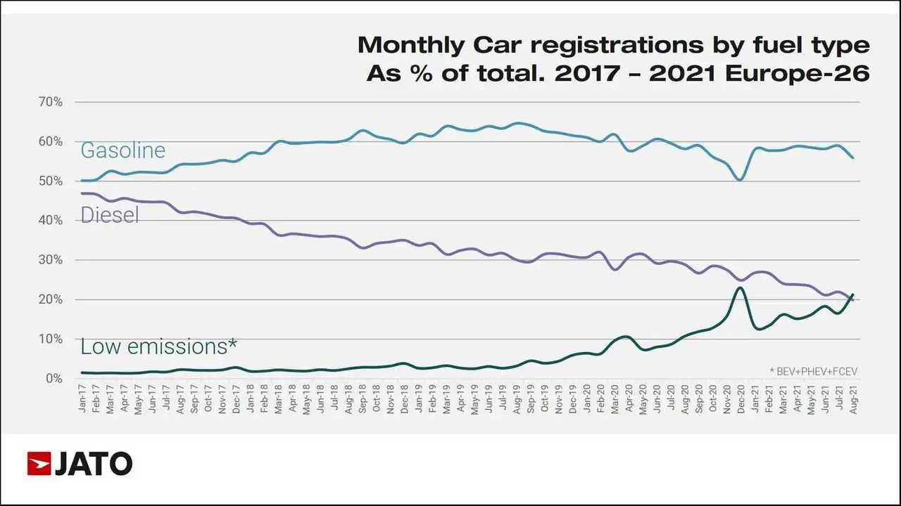 Europäischer Automarkt: Erstmals mehr BEVs und PHEVs zugelassen als Diesel