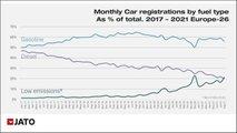 Europäischer Automarkt: Erstmals mehr BEVs und PHEVs als Diesel