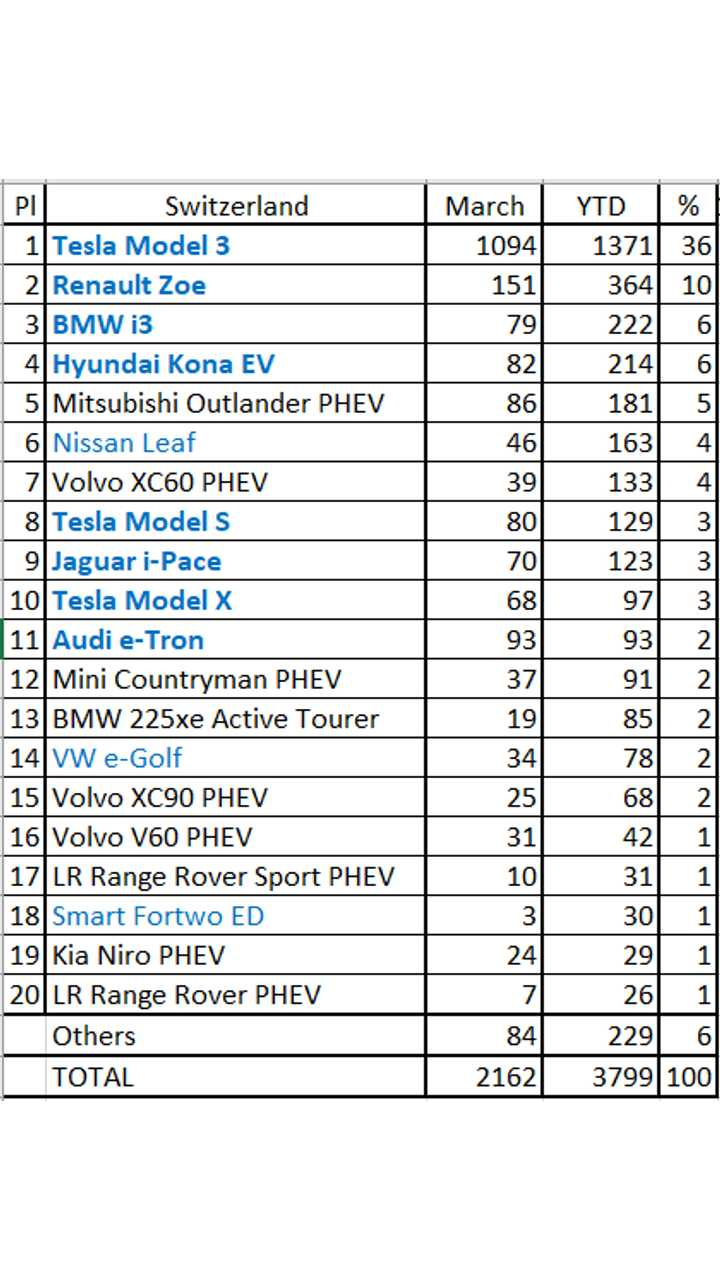 Plug-in electric car sales in Switzerland - March 2019