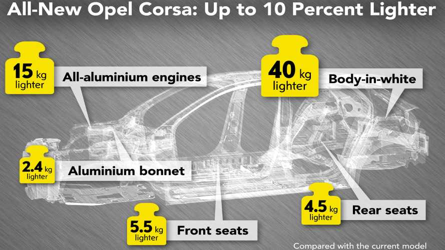 2020 Opel Corsa Going On A Strict Diet To Cut Fat