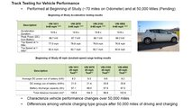 Effects Of Electric Vehicle Fast Charging On Battery Life And Performance Study