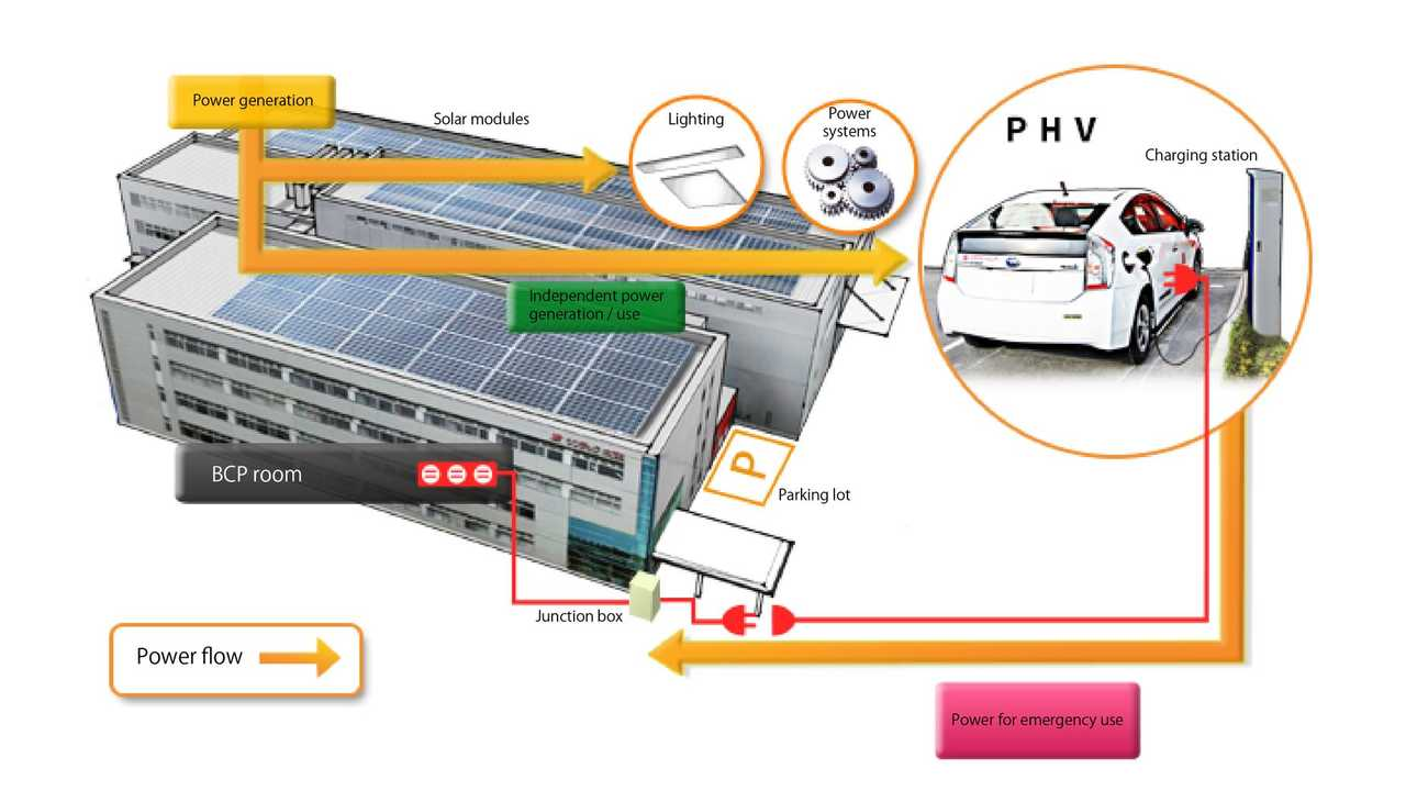 Kyocera Unveils Solar Cycle Station for EVs With Backup Feature