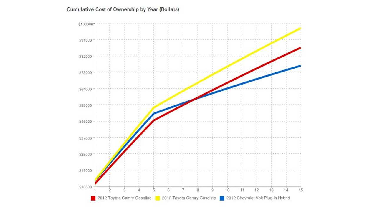 Cost of Volt vs Camry 4 and 6 cyl