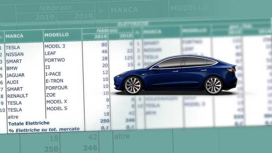 La Tesla Model 3 è già l'auto elettrica più venduta d'Italia