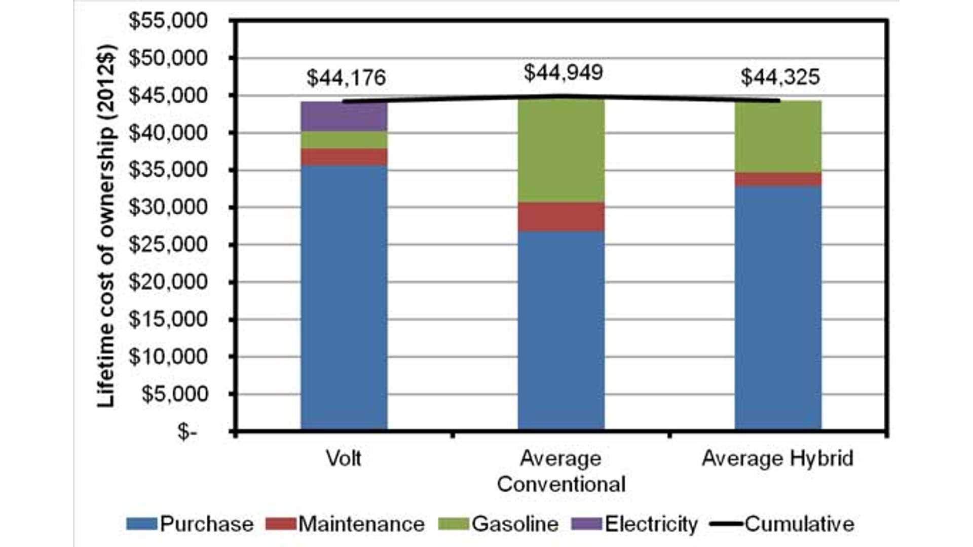 Comparing The Lifetime Ownership Cost Of Chevy Volt And Nissan Leaf To Other Hybrid Conventional Vehicles