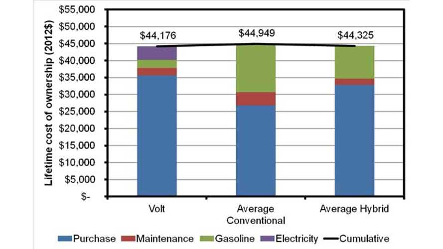 Comparing the Lifetime Ownership Cost of the Chevy Volt and Nissan LEAF to Other Hybrid and Conventional Vehicles