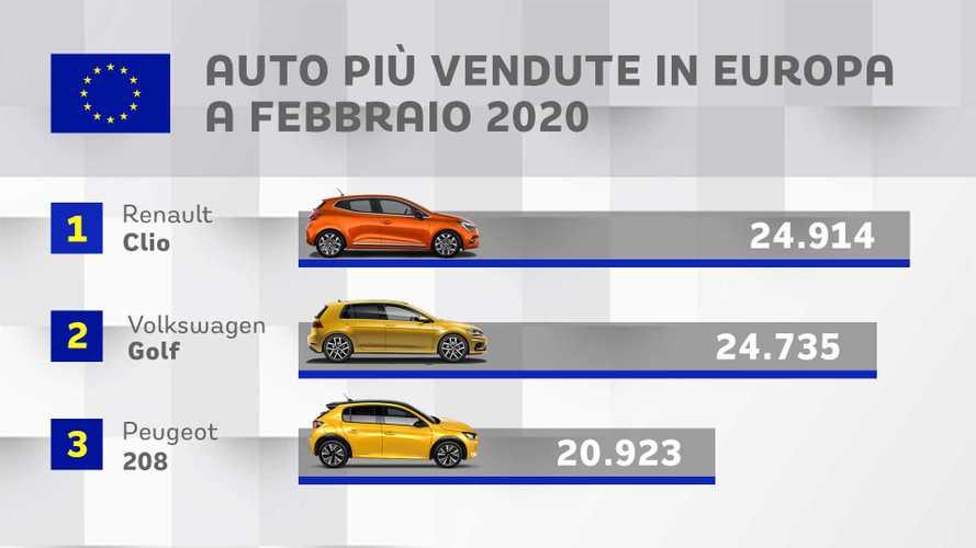 Clio supera Golf e diventa l'auto più venduta in Europa a febbraio