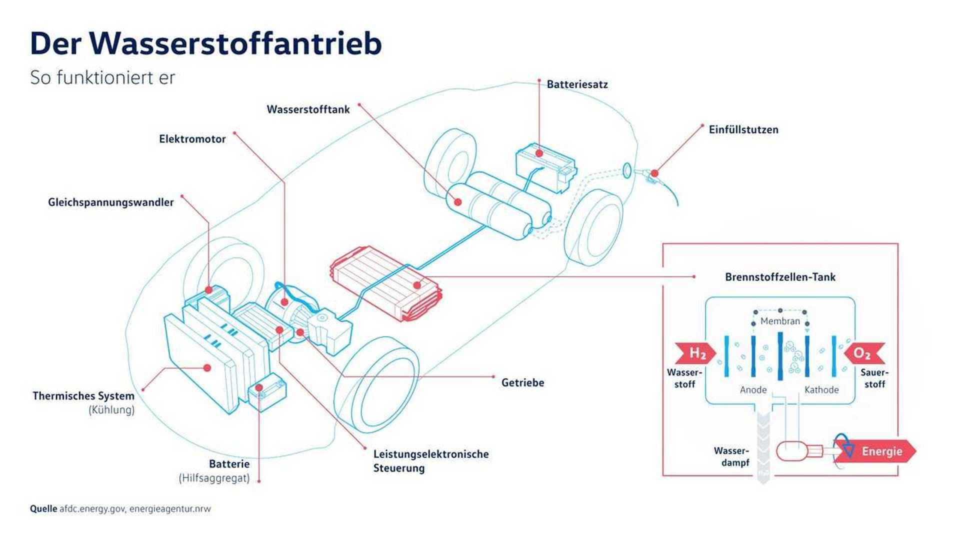 VW: Elektroautos sind viel effizienter als Wasserstoff-Fahrzeuge