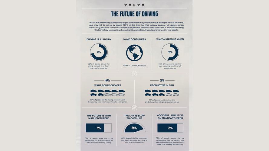 Volvo autonomous driving study