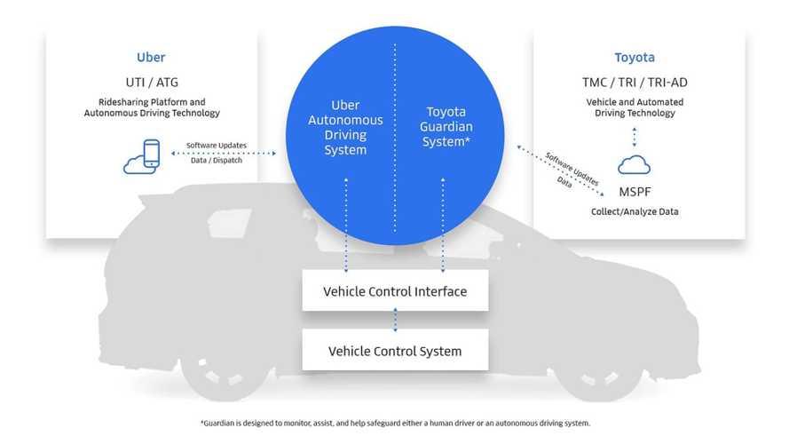 Toyota progetta la guida autonoma con Uber (e investe 500 milioni)