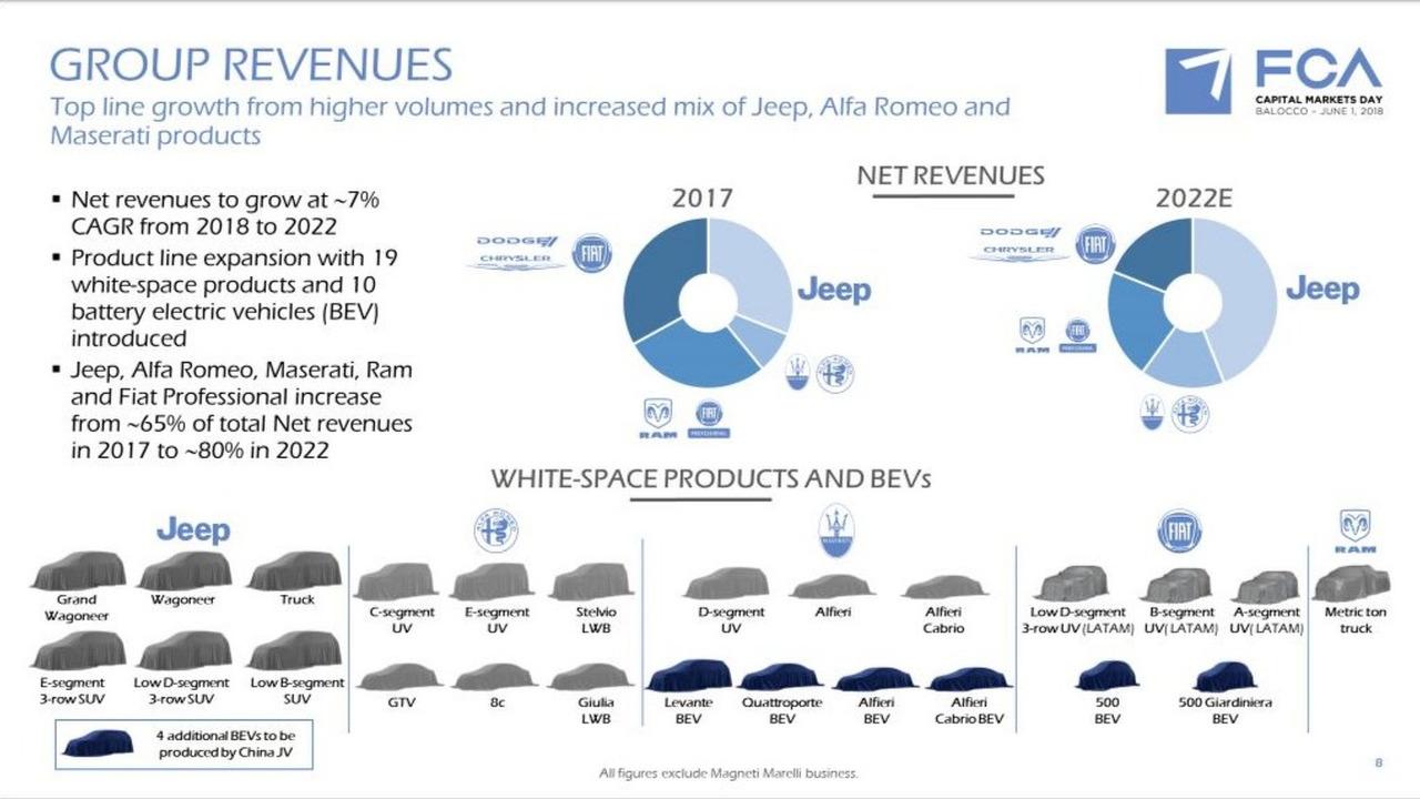 Fiat: Planos 2018-2022