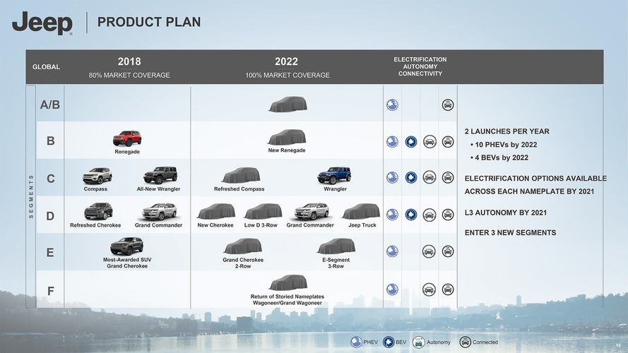 Jeep 2018-2022 Roadmap Officially Revealed: 8 PHEVs, Diesels Dead