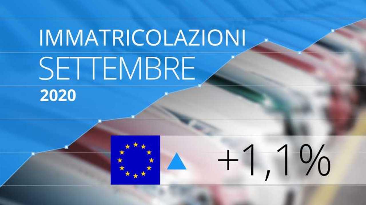 Immatricolazioni auto Europa settembre 2020