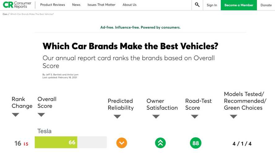 Tesla Fell 5 Spots On Consumer Reports' Brand Report, But Others Dropped More