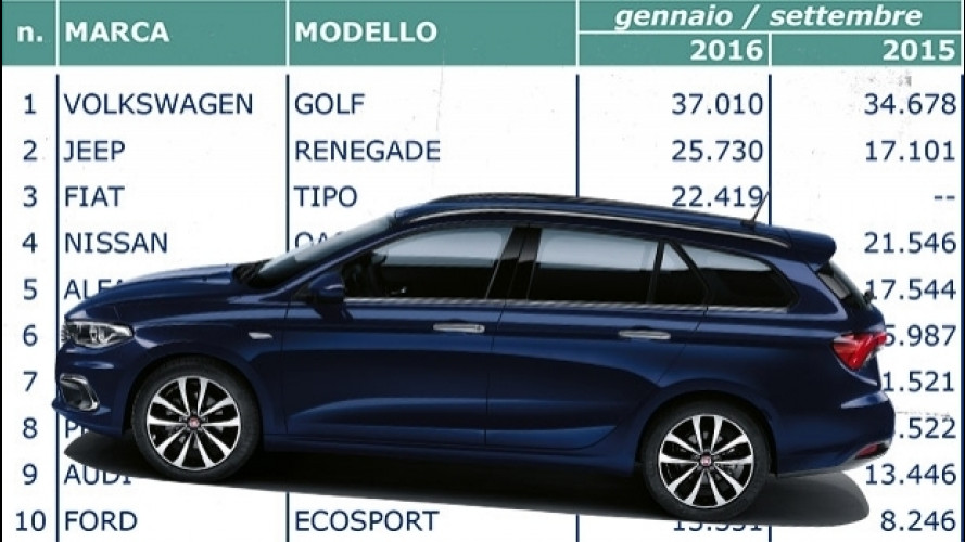 Fiat Tipo scala le classifiche di vendita