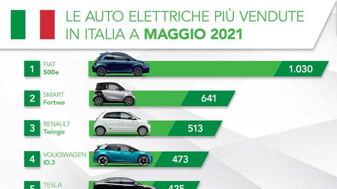 La classifica delle auto elettriche più vendute in Italia a maggio 2021