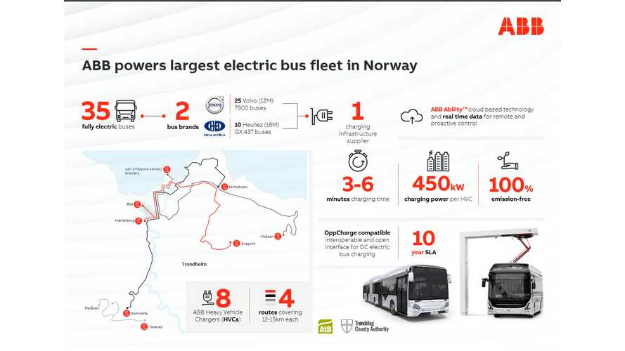 ABB Hints At Big EV Bus Project - 35 Vehicles, 8 450 kW Chargers