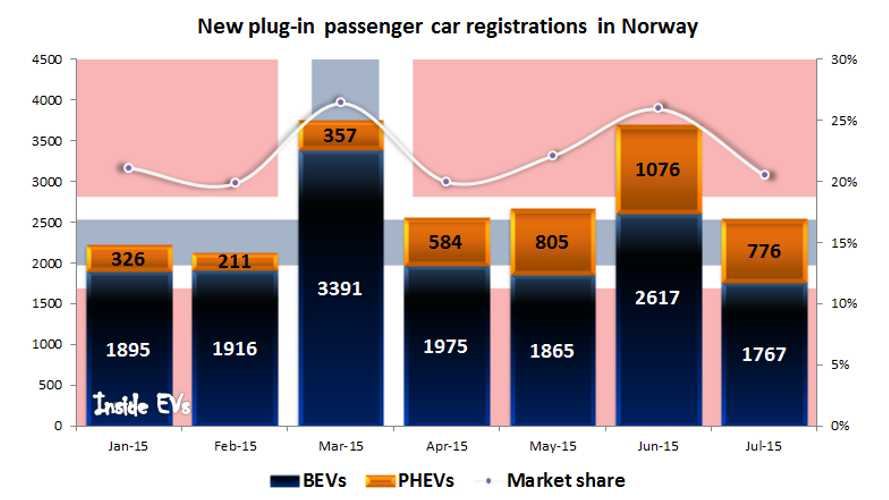 Plug-In Electric Car Sales In Norway Up 72% In July