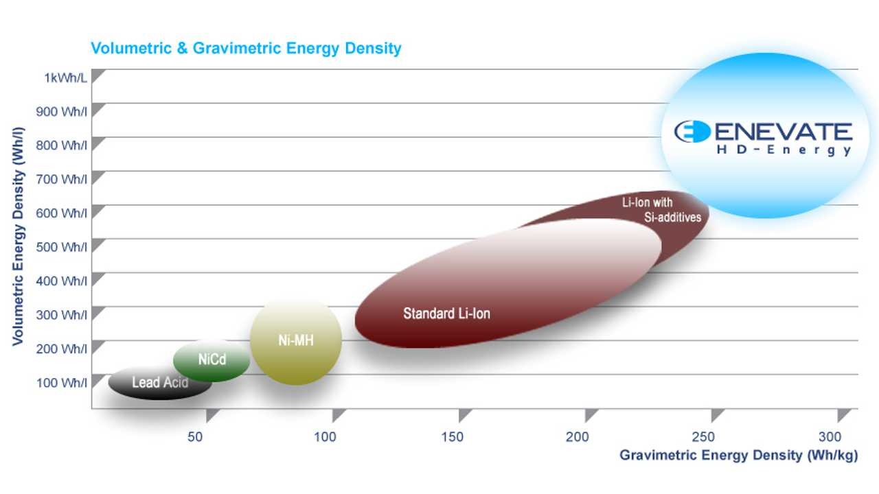 Enevate HD-Energy Technology