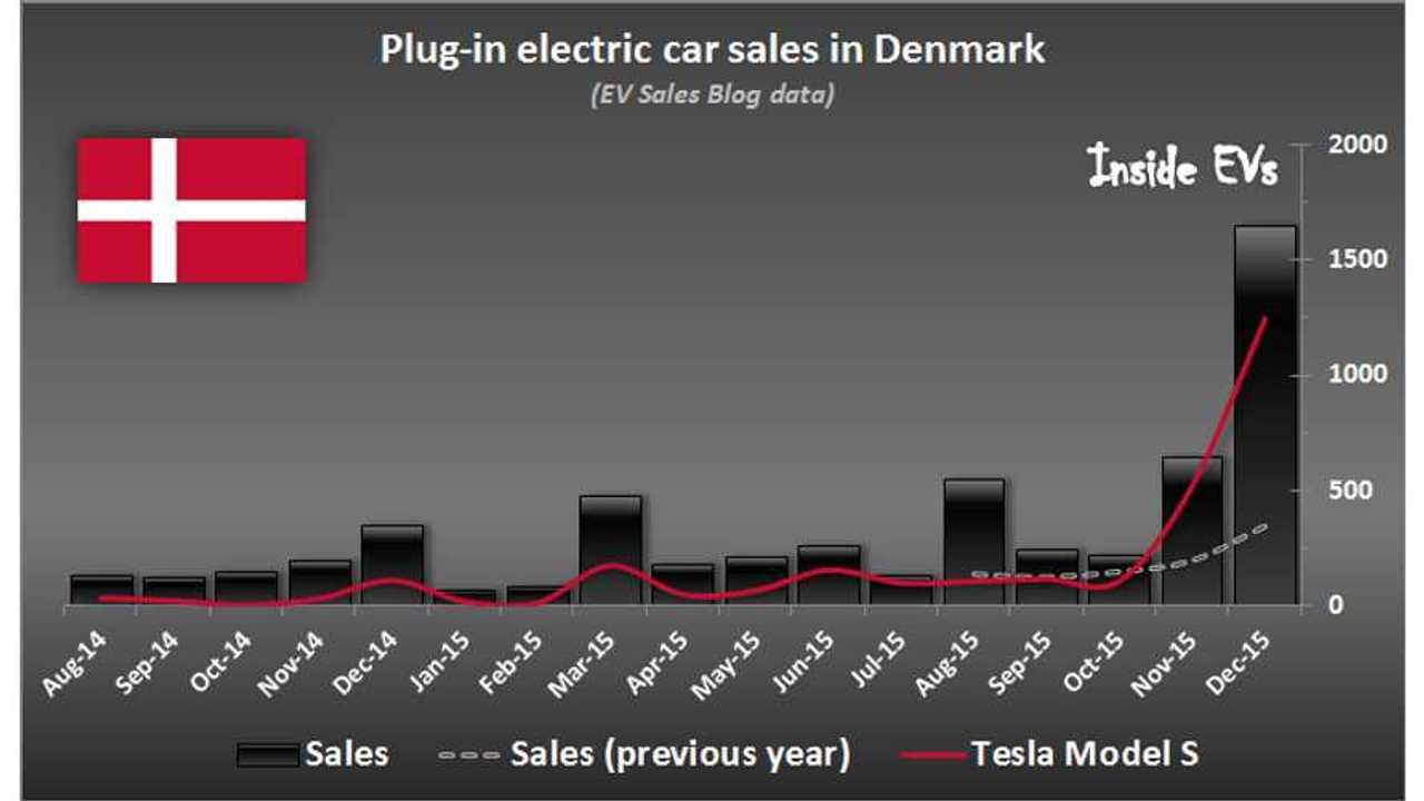 Tesla Model S Leads, If Not Destroys, EV Sales In Denmark For December