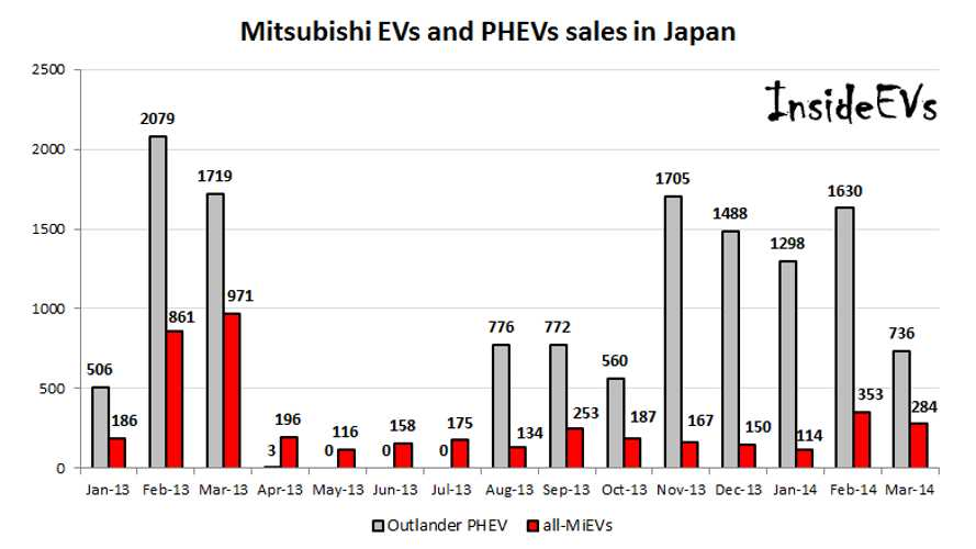 In Japan, Mitsubishi Outlander PHEV Sales Fall Below 750 In March