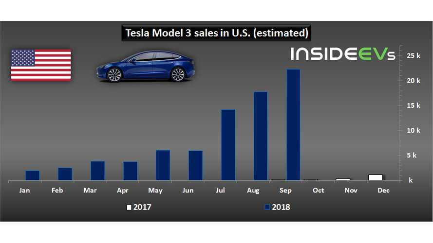 Tesla Model 3 Sales Against Its Nearest Rivals