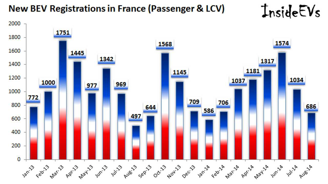 French Electric Car Sales Grew By 17.3% This Summer