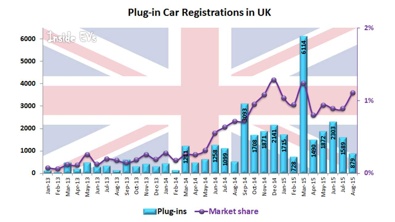 Plug-In Electric Car Sales In UK Up By 71% in August, Exceeds 1% Market Share
